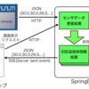 AMG8833のデータを簡易サーモグラフィぽくブラウザで可視化(後編)