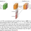論文メモ: An intriguing failing of convolutional neural networks and the CoordConv solution