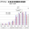 """【北海道が集中対策期間を約1か月再延長】 ~""""集中力""""は持続可能か~"""