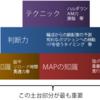 最近のニャンtakuさん【ブログ開設2か月の反省②】