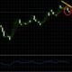 ハイローオーストラリアのドル円取引。様々なテクニカル分析を使って攻略!