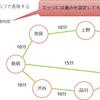 グラフ構造に着目したデータ分析