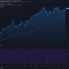 2021-6-8 週明け米国株の状況