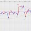 8.27 ポンド円チャート分析 1時間足から次のチャンスを探る