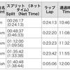 【速報】名古屋シティマラソン(ハーフ)