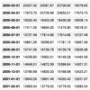 日経平均の月足データをPandasのDataframeにする