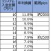 【トラリピ4・5すくみ検証結果】1月4週の結果は、2500pips耐えられる設定で、年利換算7.9%でした。2000pipsで11.8%。トレールは15%。