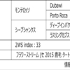 POG2020-2021ドラフト対策 No.131 ウチョウテン