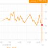 糖質制限ダイエット日記 2/1 60.2kg 前日比▲0.7kg 正月比▲1.9kg