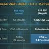 PS5はなぜSSDの性能に重きをおくのか?