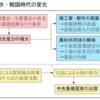 戦国時代 (中国)④ 称王/遷都/社会の発達
