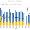自衛隊2士(自衛官候補生)応募者・採用者数の推移(1988年~2015年)