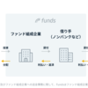 【Funds】新しい貸付事業者の登場