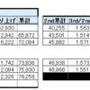 アイドルグループ=Loveのサードシングル「手遅れcaution」(5月16日発売)の第6週の売上(オリコン)が2326枚(31位)、累計が78256枚になり、次のシングルは10万枚に達する可能性が見えてきたこと。