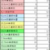 【艦これ】徹甲弾レシピ(~200回)