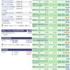 【米国株 初心者】運用成績&取引詳細(2月11日)