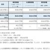 接種の予約状況(6月9日更新) 横浜市