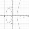 【数学】フェルマーの最終定理 説明編
