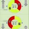 【ジェフ千葉】ツエーゲン金沢戦プレビュー ~新設された「チームスタイル指標」で攻撃の特徴を比較しました~