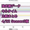 【BOCW】強武器データ、キルタイム、比較まとめ 4/22 Season3版