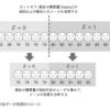 書籍メモ:効果検証入門 5章 回帰不連続デザイン(RDD)