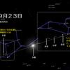 天空の星のアライメントと現在の摂理動向 米軍は韓国の同意なく軍事行動に出ることができる