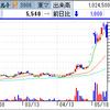 IPO、ラクスルが初値形成後急上昇! 乱高下ALBERTは再びS安へ!