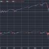 S&P500が連日の回復。このまま回復は続くのか??チャートで分析してみる。