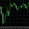 ドル円が動かない今、トレードすべき通貨ペア3つ!