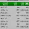 10/23振り返り(デイトレ3回)