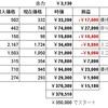 素人による株日記(令和3年3月・その1)