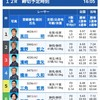 12月18日 尼崎センタープール杯争奪ニッカングローリー賞優勝戦を考察
