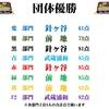 7/16(木)カラコン成績
