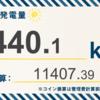 3/31〜4/6の総発電量は440.1kWh(目標比139.93%)でした