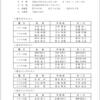 3月12日 全日本選手権愛知県地区大会結果