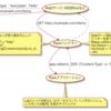 Rackの概要、RackミドルウェアとRackアプリケーションの違いについて