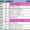 【東京・京都・新潟】新偏差値予想表(厳選軸馬・追切特注馬)2020/10/24(土)