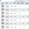今日は、信用取引で、338,871円の利益確定、86,449円の納税でした。