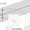 多項式関数に接する多項式関数(2021年共通テスト数学ⅡB・第2問)