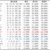 【ABH】エプソムカップ2020種牡馬別データ|ステイゴールド産駒が○(Trend-Stallion)