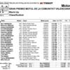 ★MotoGP2016バレンシアGP ウォームアップ結果