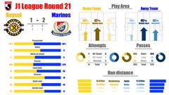 【2021 J1 第21節】柏レイソル vs 横浜F・マリノス