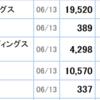 ヤフー株現在時価総額ランキング66位 自社株買い発表の東芝69位に抜かれそうだけど研究中