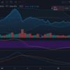 【投資は自己責任】ダンさんに教えてもらった手法で自分の株を分析する、XLF、ビットコイン