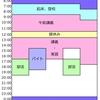 医学生の平凡な日常 ~Part 1 スケジュール編①~