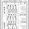 パイロットインキ株式会社 第93期決算公告