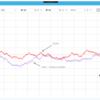 WPFで自力でチャートを描画してみる