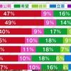 20代自民党支持49% 立憲民主党支持12% テレビ視聴 男性62%女性75% 新聞購読 男女一桁 60代自民30%立民24% TV男93%女95% 新聞男女50%台 20年後が楽しみ♫