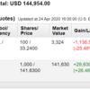米国株投資状況 2020年4月第4週