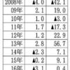 昨日は大発会。日経平均は740円高。そんなめでたい門出に自分は